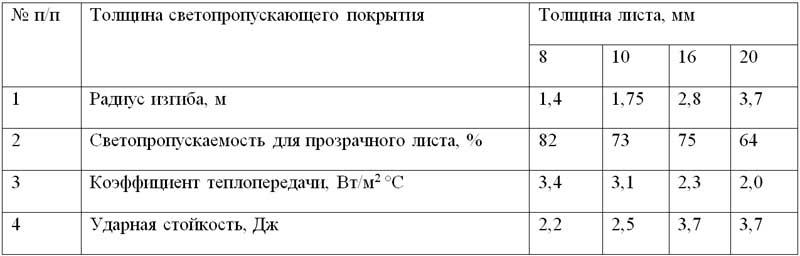 Таблица свойств поликарбоната
