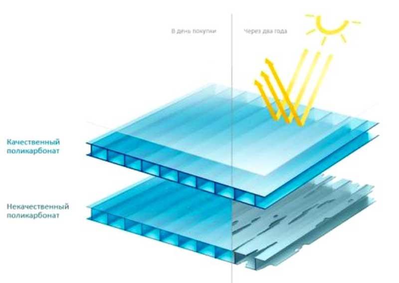 Проверка защиты поликарбоната от ультрафиолета