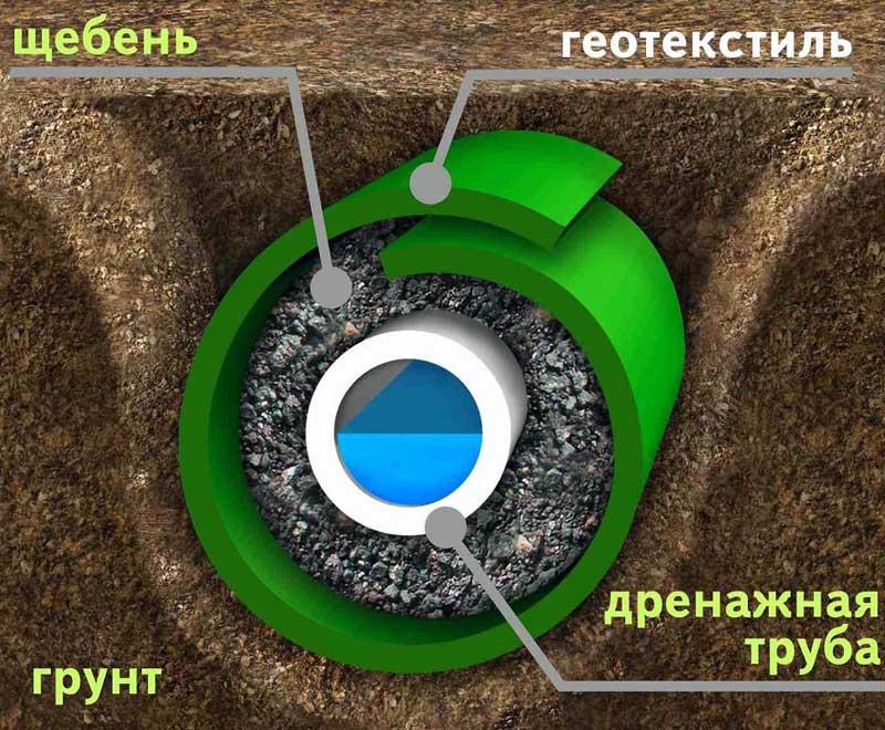 Геотекстиль в земляных работах