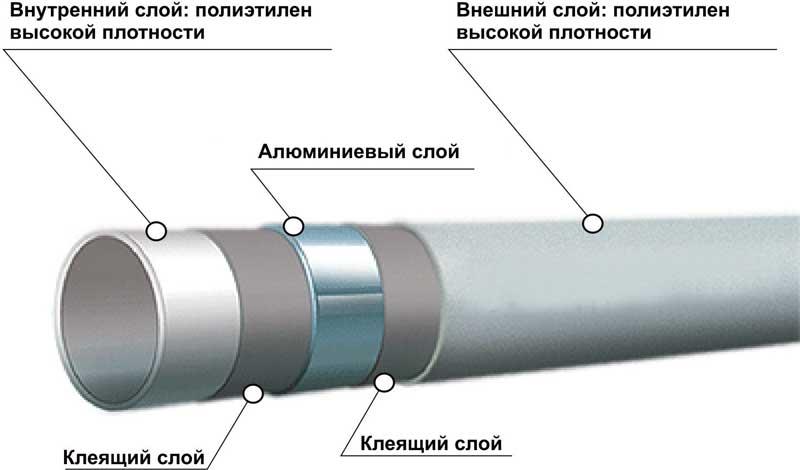 Конструкция полипропиленовых труб