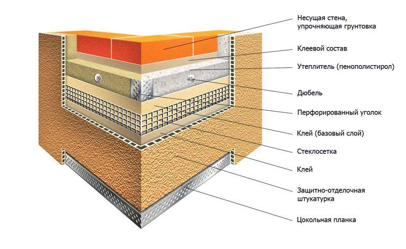 Как утеплить фасад пенополистеролом