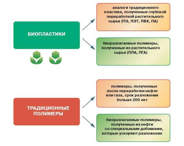 Сравнение биопластиков и обычных полимеров