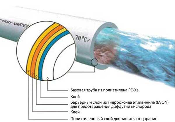 Производство трубы из сшитого полиэтилена для отопления