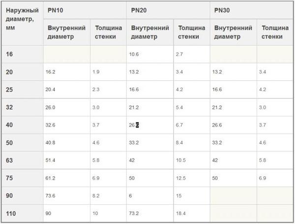 Таблица диметров полипропиленовых труб PN