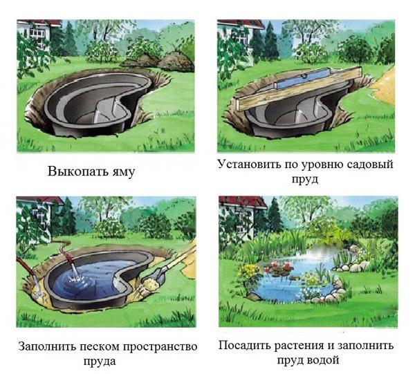 Как установить пластиковый садовый пруд