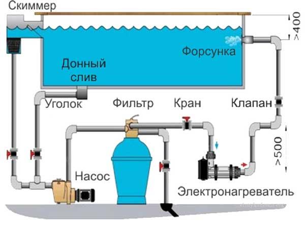 Схема работы всех служб бассейна в доме