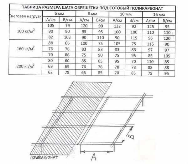 Таблица размера шага обрешетки для поликарбоната