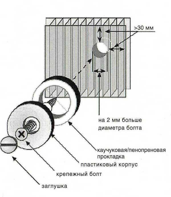 Крепление поликарбоната саморезом с термошайбой