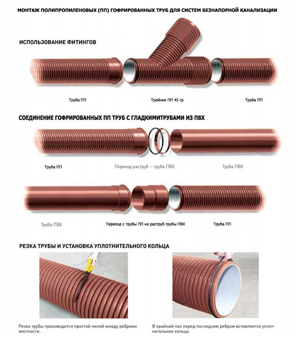 Монтаж пластиковых труб для канализации
